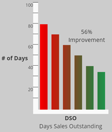 case study - dso chart 2